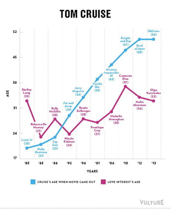tom cruise age difference leading women